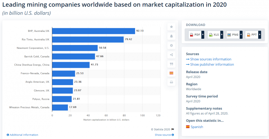 Top 10 Mining Companies in the World, by Market Capitalization